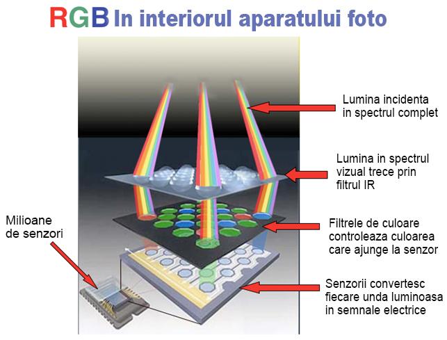 Principiul de functionare al senzorului foto
